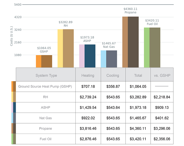 geothermal heat pump cost comparison earth river geothermal inc - Heat Pump Prices