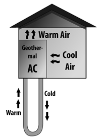 Diagram of how geothermal HVAC systems work