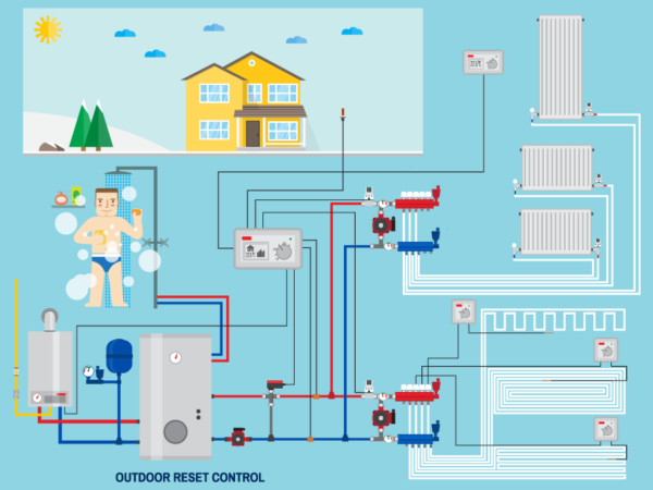 High-Efficiency Gas Furnaces Are Less Energy Efficient Than Geothermal HVAC Systems