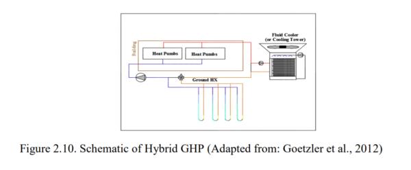 Figure 2.10 - Schematic of Hybrid GHP
