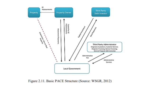 Figure 2.11 - Basic PACE Structure