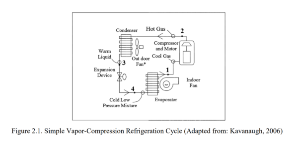 Figure 2.1 - Simple Vapor-Compression Refrigeration Cycle