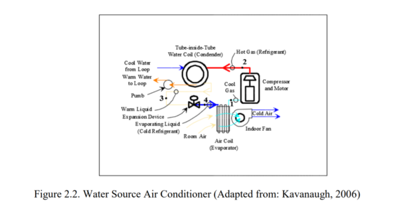 Figure 2.2 - Water Source Air Conditioner