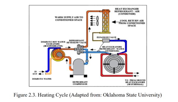 Figure 2.3 - Heating Cycle