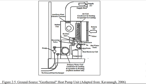 Figure 2.5 - Ground-Source Geothermal Heat Pump Unit