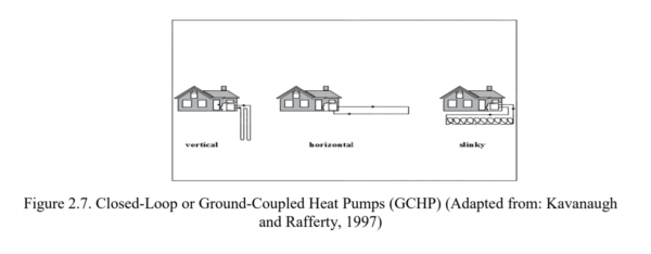 Figure 2.7 - Closed-Loop or Ground-Coupled Heat Pumps (GCHP)
