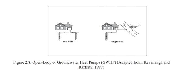Figure 2.8 - Open-Loop or Groundwater Heat Pumps (GWHP)