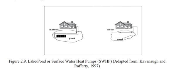 Figure 2.9 - Lake Pond or Surface Water Heat Pumps (SWHP)