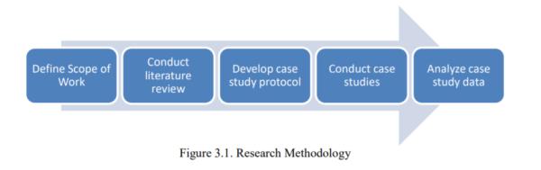 Figure 3.1 - Research Methodology