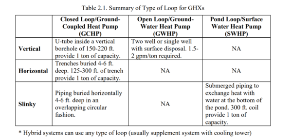 Table 2.1 - Summary of Type of Loop for GHXs