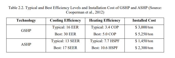 Table 2.2 - Typical and Best Efficiency Levels and Installation Cost of GSHP and ASHP