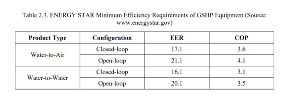 Table 2.3 - ENERGY STAR Minimum Efficiency Requirements of GSHP Equipment