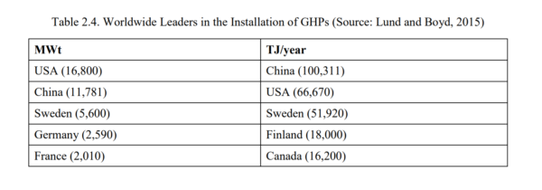 Table 2.4 - Worldwide Leaders in the Installation of GHPs