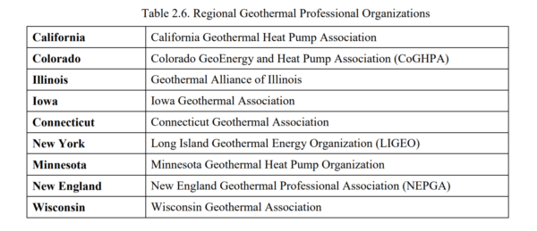 Table 2.6 - Regional Geothermal Professional Organizations