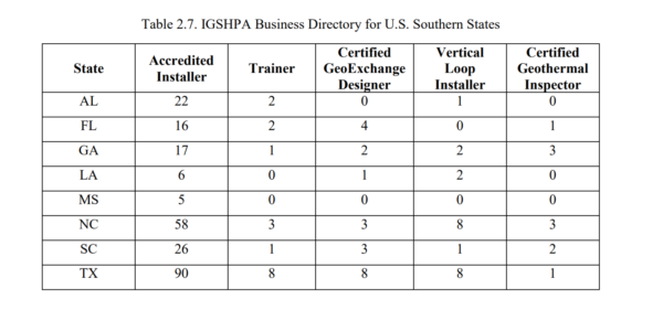 Table 2.7 - IGSHPA Business Directory for U.S. Southern States