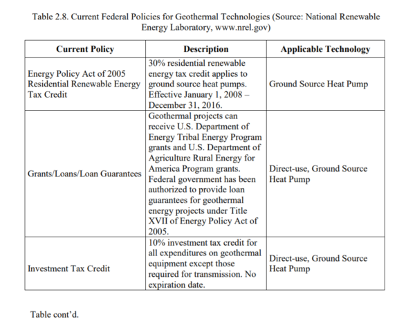 Table 2.8 - Current Federal Policies for Geothermal Technologies - table 1