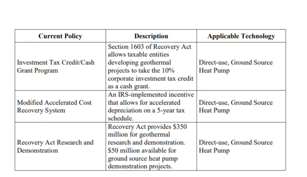 Table 2.8 - Current Federal Policies for Geothermal Technologies - table 2