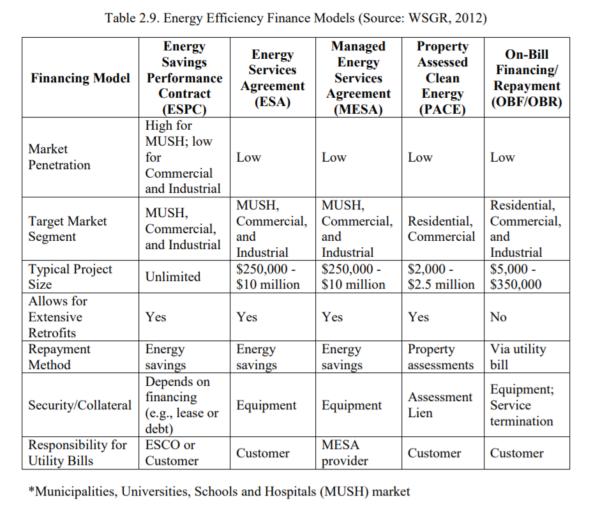Table 2.9 - Energy Efficiency Finance Models