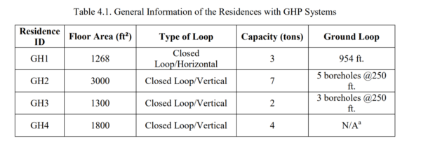 Table 4.1 - General Information of the Residences with GHP Systems