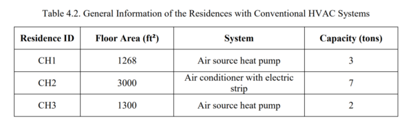 Table 4.2 - General Information of the Residences with Conventional HVAC Systems