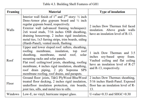 Table 4.3 - Building Shell Features of GH1