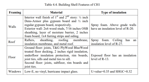 Table 4.4 - Building Shell Features of CH1