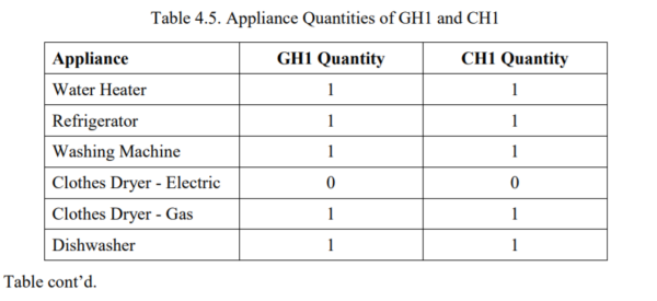 Table 4.5 - Appliance Quantities of GH1 and CH1 1
